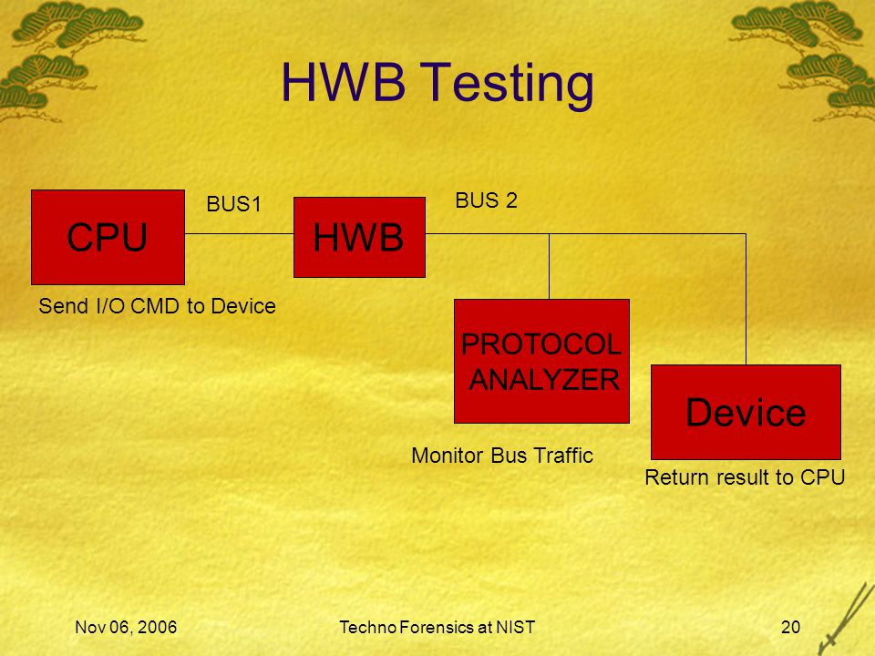 Nov 06, 2006Techno Forensics at NIST20 CPU Device Send I/O CMD to Device Return result to CPU BUS1 BUS 2 PROTOCOL ANALYZER Monitor Bus Traffic BUS HWB Testing HWB