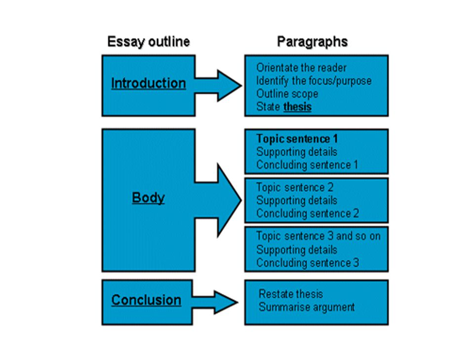 Easy Persuasive Essay Topics For High School Sample Business Essay Oglasi Conarrative Essay Writing Business Essay  Format Example Of Business Essay Format Example Essays About Science also Analytical Essay Thesis Example Essay Competition For Medical Students Write A Debate Paper On  Essay About Learning English