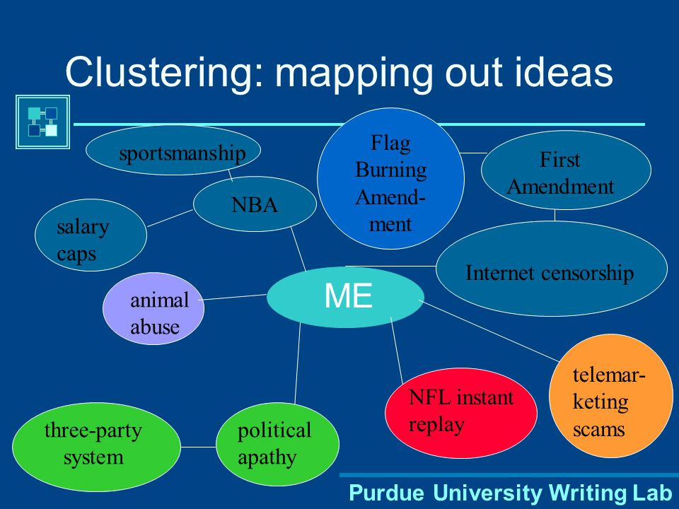 Purdue University Writing Lab Clustering: mapping out ideas ME Internet censorship telemar- keting scams NFL instant replay NBA political apathy three-party system salary caps sportsmanship animal abuse First Amendment Flag Burning Amend- ment
