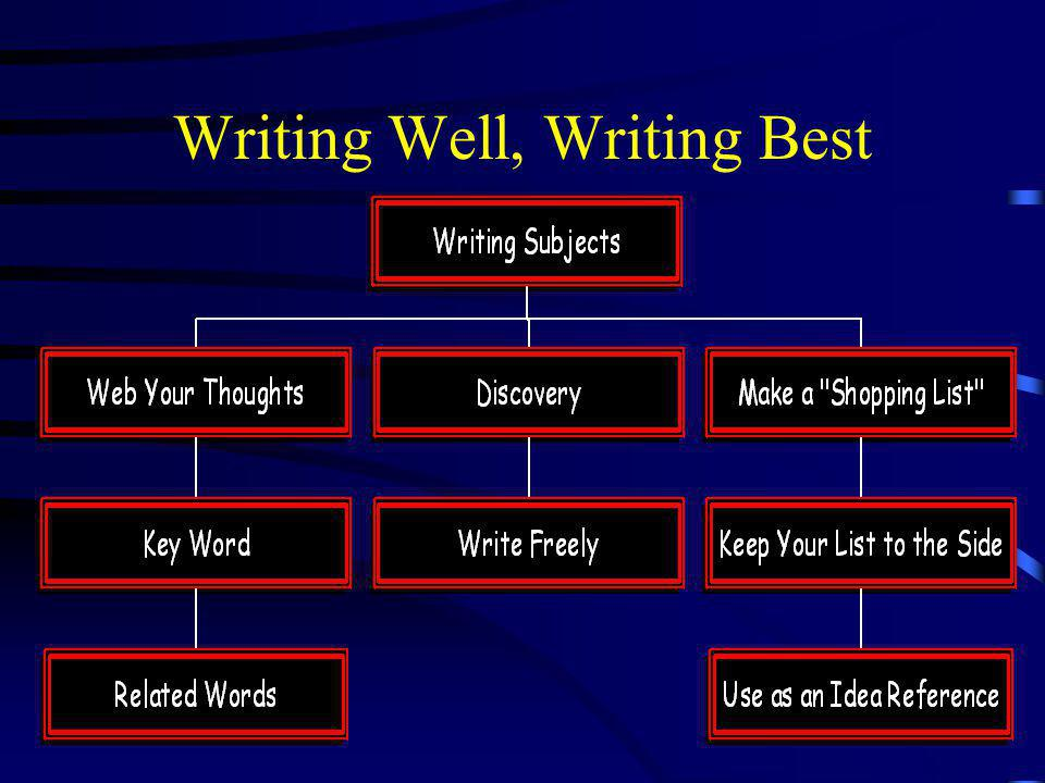 "The Writing Process Prewriting: Choosing and collecting to make a plan Writing: first draft Revising: Clear up ""wanderings"" Editing: spelling, grammar"