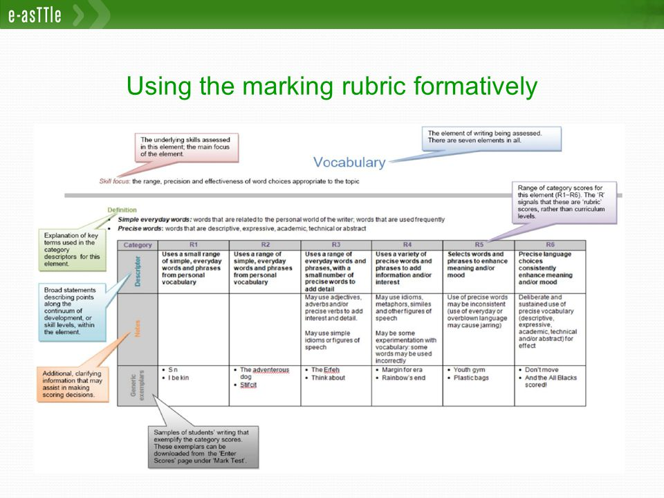 Using the marking rubric formatively