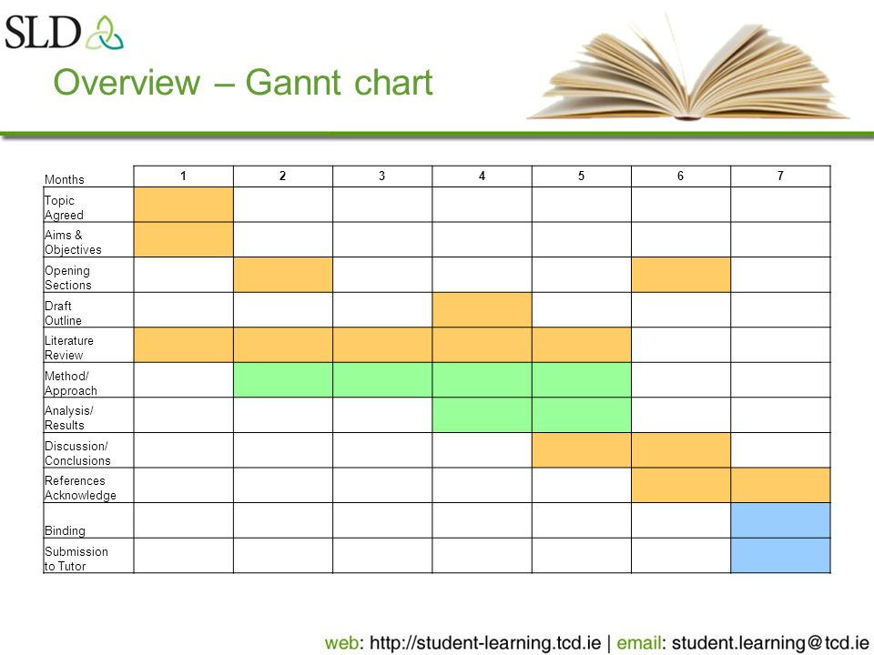 Overview – Gannt chart Months 1234567 Topic Agreed Aims & Objectives Opening Sections Draft Outline Literature Review Method/ Approach Analysis/ Results Discussion/ Conclusions References Acknowledge Binding Submission to Tutor