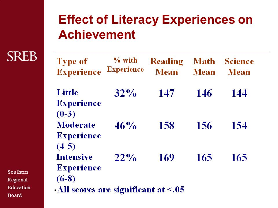 Southern Regional Education Board Effect of Literacy Experiences on Achievement