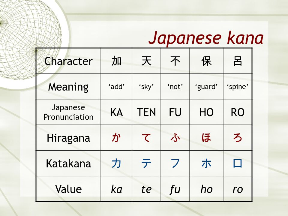 Japanese kana Character 加天不保呂 Meaning 'add''sky''not''guard''spine' Japanese Pronunciation KATENFUHORO Hiragana かてふほろ Katakana カテフホロ Valuekatefuhoro