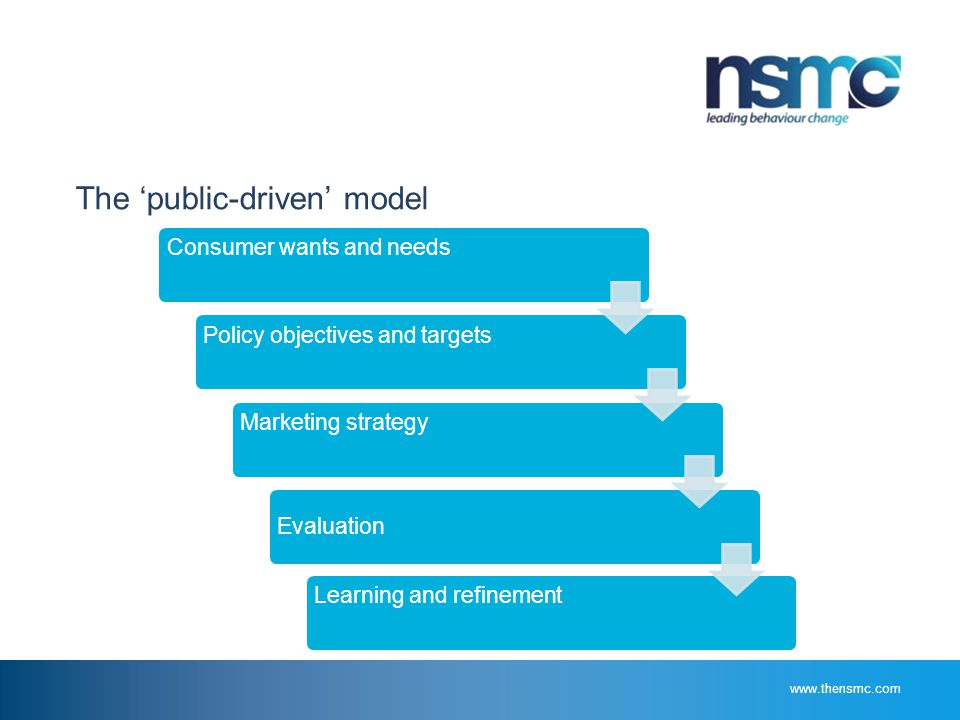 www.thensmc.com The 'public-driven' model Consumer wants and needsPolicy objectives and targetsMarketing strategy Evaluation Learning and refinement
