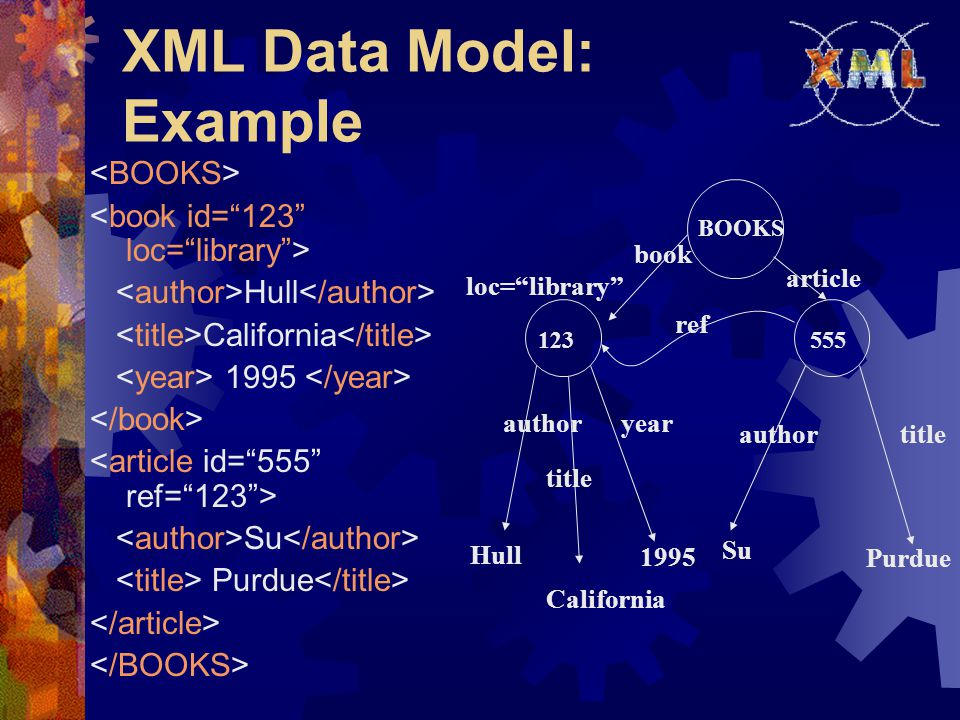 Authoring XML Documents (cont'd)  Authoring guidelines:  All elements must have an end tag.