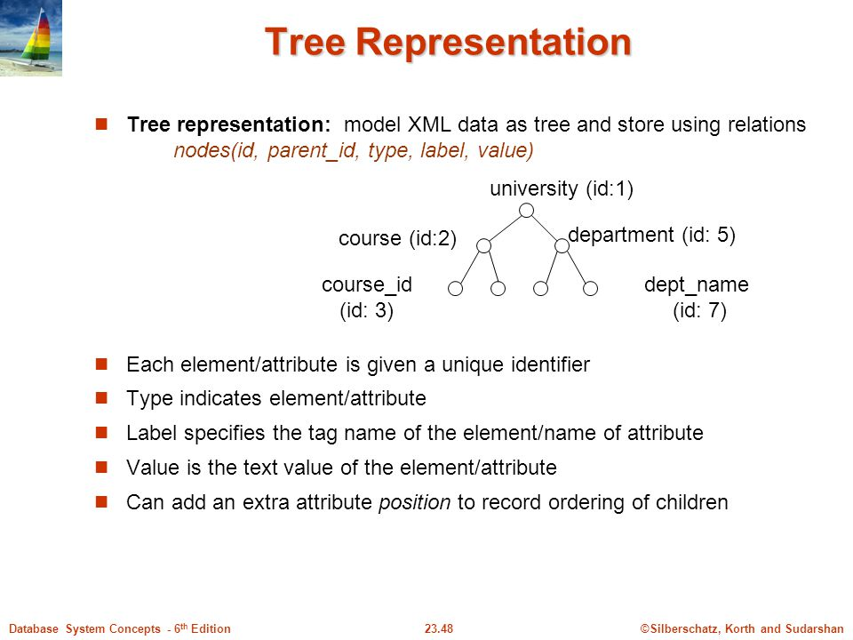 ©Silberschatz, Korth and Sudarshan23.48Database System Concepts - 6 th Edition Tree Representation Tree representation: model XML data as tree and sto