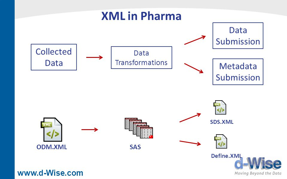 www.d-Wise.com XML in Pharma Collected Data Data Transformations Data Submission Metadata Submission ODM.XMLSAS SDS.XML Define.XML