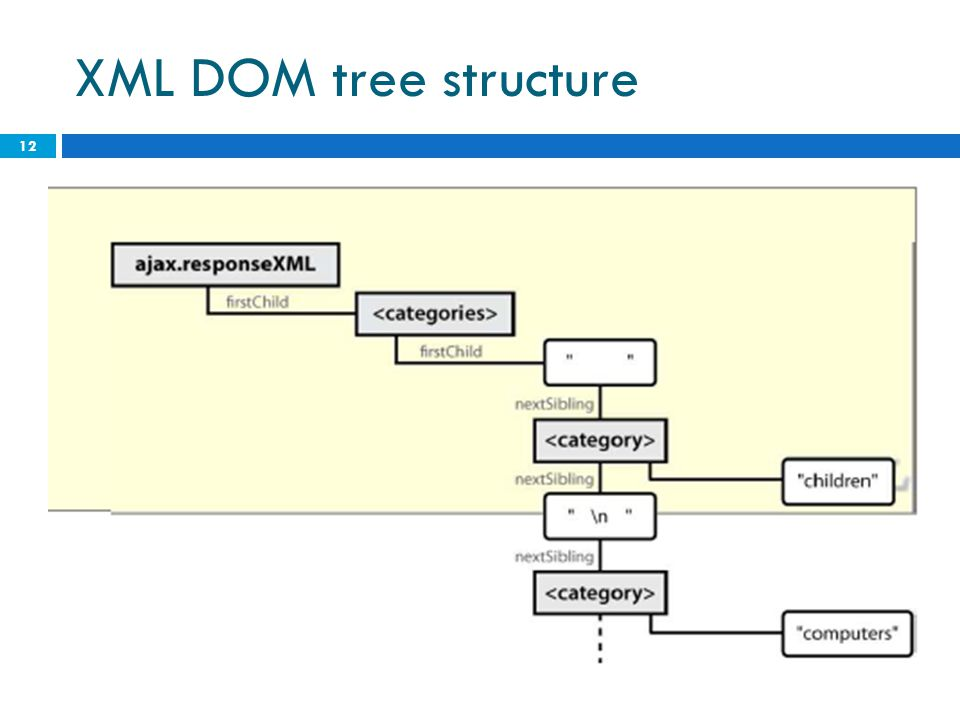 XML DOM tree structure 12
