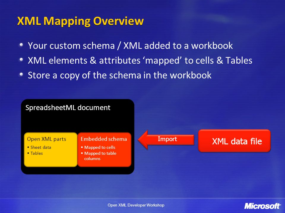 Open XML Developer Workshop XML Mapping Overview Your custom schema / XML added to a workbook XML elements & attributes 'mapped' to cells & Tables Sto