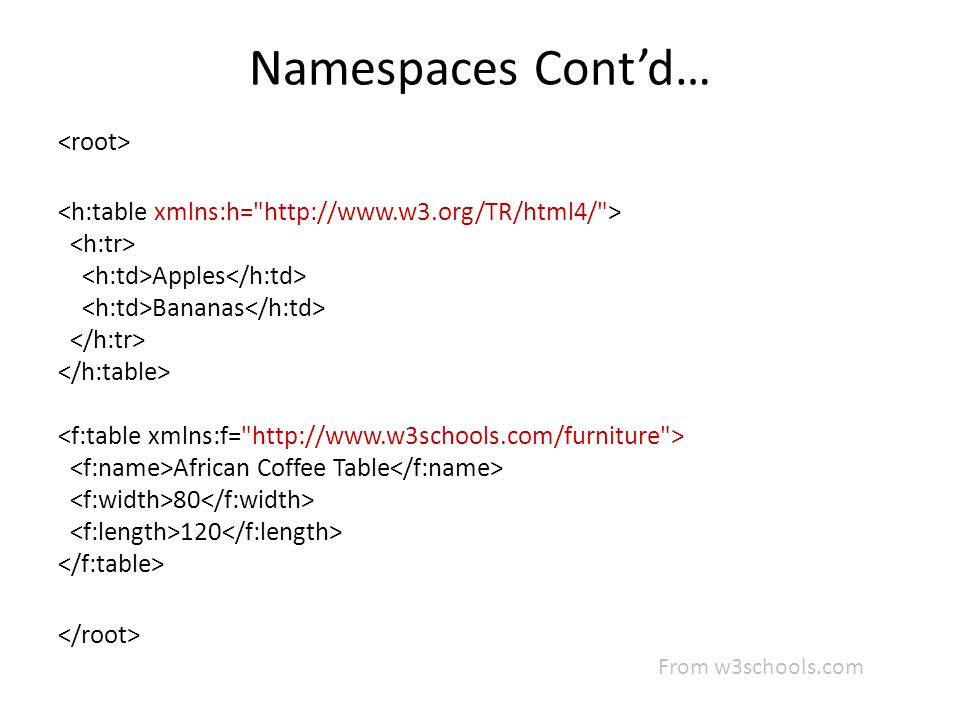 Namespaces Cont'd… Apples Bananas African Coffee Table 80 120 From w3schools.com