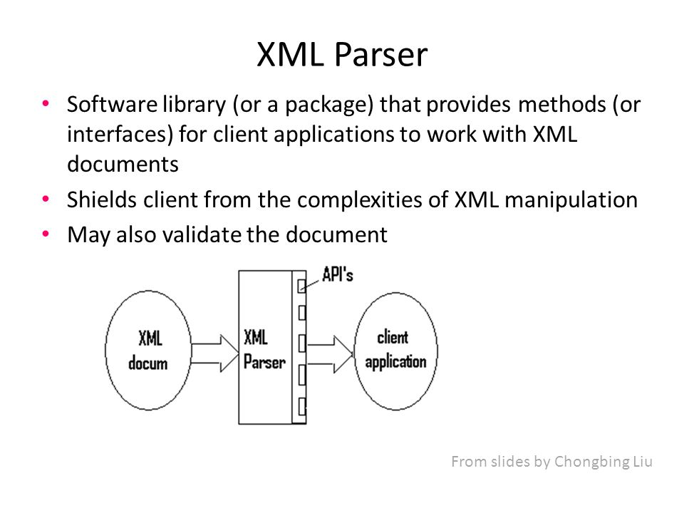 XML Parser Software library (or a package) that provides methods (or interfaces) for client applications to work with XML documents Shields client from the complexities of XML manipulation May also validate the document From slides by Chongbing Liu