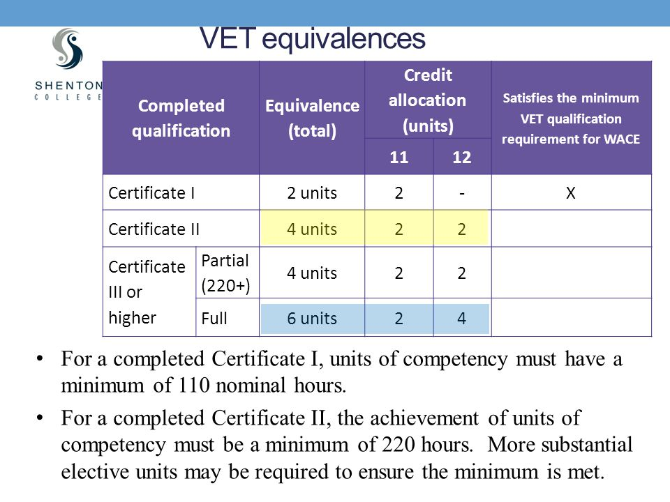 Completed qualification Equivalence (total) Credit allocation (units) Satisfies the minimum VET qualification requirement for WACE 1112 Certificate I2
