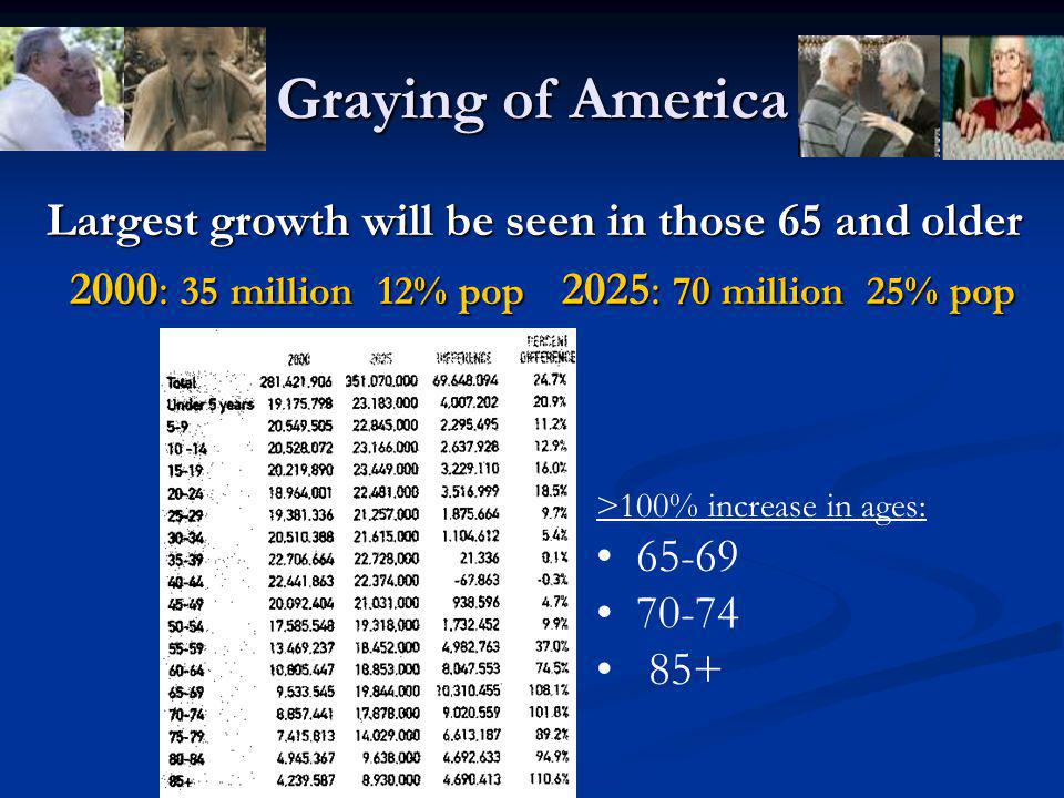 Graying of America Largest growth will be seen in those 65 and older Largest growth will be seen in those 65 and older 2000: 35 million 12% pop 2025: 70 million 25% pop 2000: 35 million 12% pop 2025: 70 million 25% pop >100% increase in ages: 65-69 70-74 85+