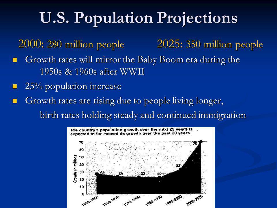 U.S. Population Projections 2000: 280 million people 2025: 350 million people 2000: 280 million people 2025: 350 million people Growth rates will mirr