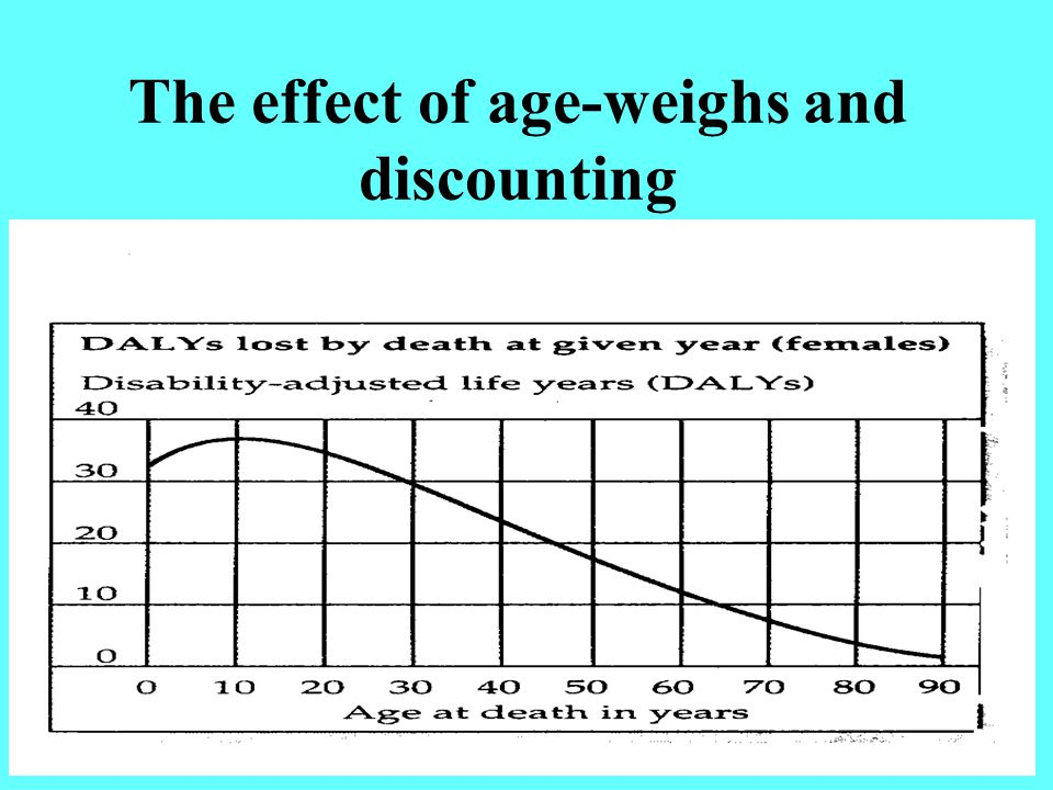 The effect of age-weighs and discounting