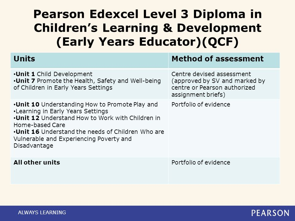 Pearson Edexcel Level 3 Diploma in Children's Learning & Development (Early Years Educator)(QCF)  WBL qualification (QAN 600/2963/3)  Total of 64 cr