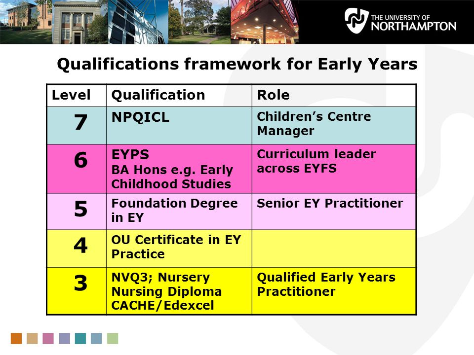 Qualifications framework for Early Years LevelQualificationRole 7 NPQICL Children's Centre Manager 6 EYPS BA Hons e.g. Early Childhood Studies Curricu