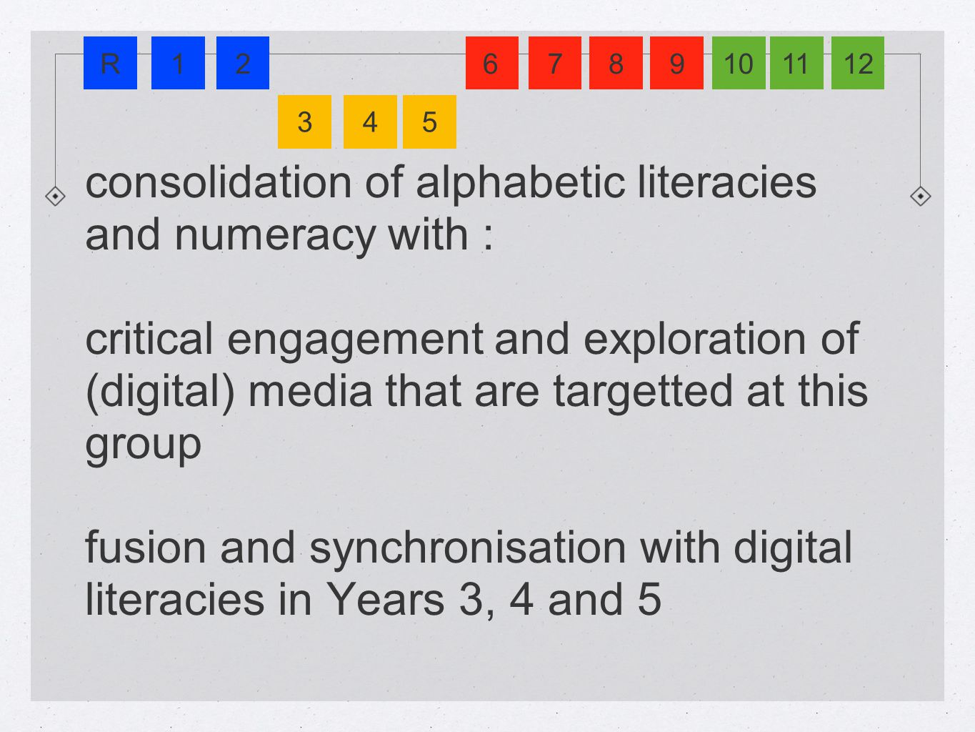 consolidation of alphabetic literacies and numeracy with : critical engagement and exploration of (digital) media that are targetted at this group fusion and synchronisation with digital literacies in Years 3, 4 and 5 R12 345 6781091211