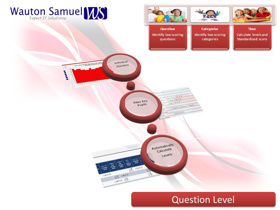 Question Identify low scoring questions Categorise Identify low scoring categories Time Calculate levels and Standardised score Question Level