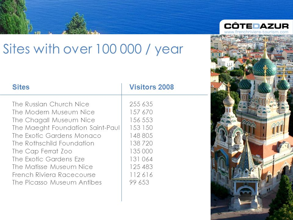 Sites with over 100 000 / year SitesVisitors 2008 The Russian Church Nice255 635 The Modern Museum Nice157 670 The Chagall Museum Nice 156 553 The Maeght Foundation Saint-Paul153 150 The Exotic Gardens Monaco148 805 The Rothschild Foundation 138 720 The Cap Ferrat Zoo135 000 The Exotic Gardens Eze131 064 The Matisse Museum Nice125 483 French Riviera Racecourse112 616 The Picasso Museum Antibes99 653
