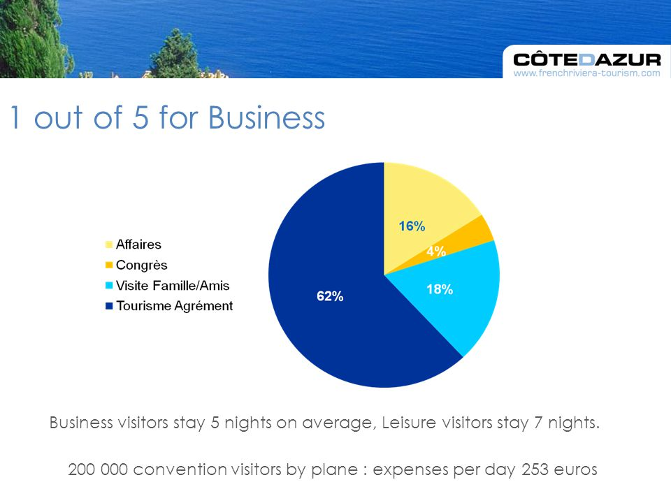 Business visitors stay 5 nights on average, Leisure visitors stay 7 nights.