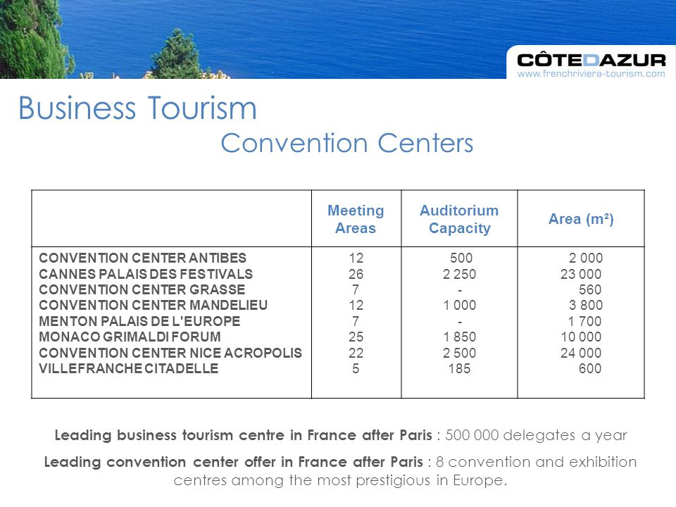 Leading business tourism centre in France after Paris : 500 000 delegates a year Leading convention center offer in France after Paris : 8 convention and exhibition centres among the most prestigious in Europe.