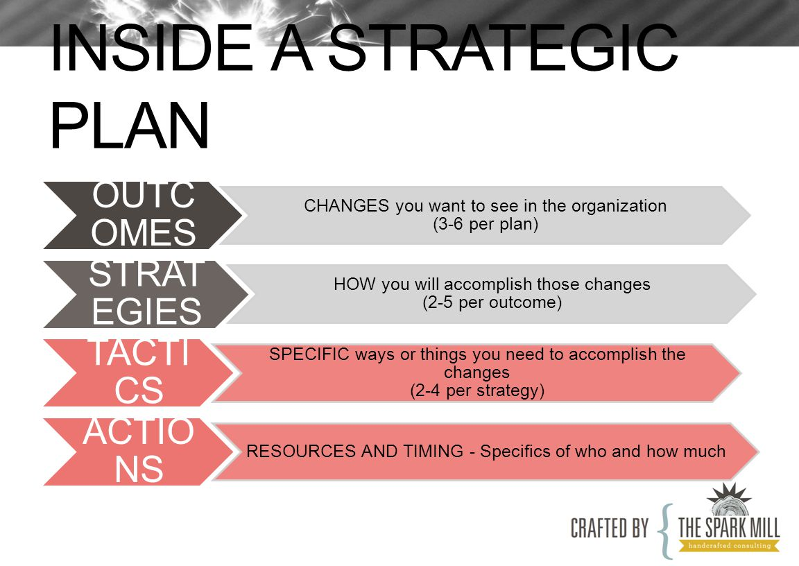 INSIDE A STRATEGIC PLAN OUTC OMES CHANGES you want to see in the organization (3-6 per plan) STRAT EGIES HOW you will accomplish those changes (2-5 per outcome) TACTI CS SPECIFIC ways or things you need to accomplish the changes (2-4 per strategy) ACTIO NS RESOURCES AND TIMING - Specifics of who and how much