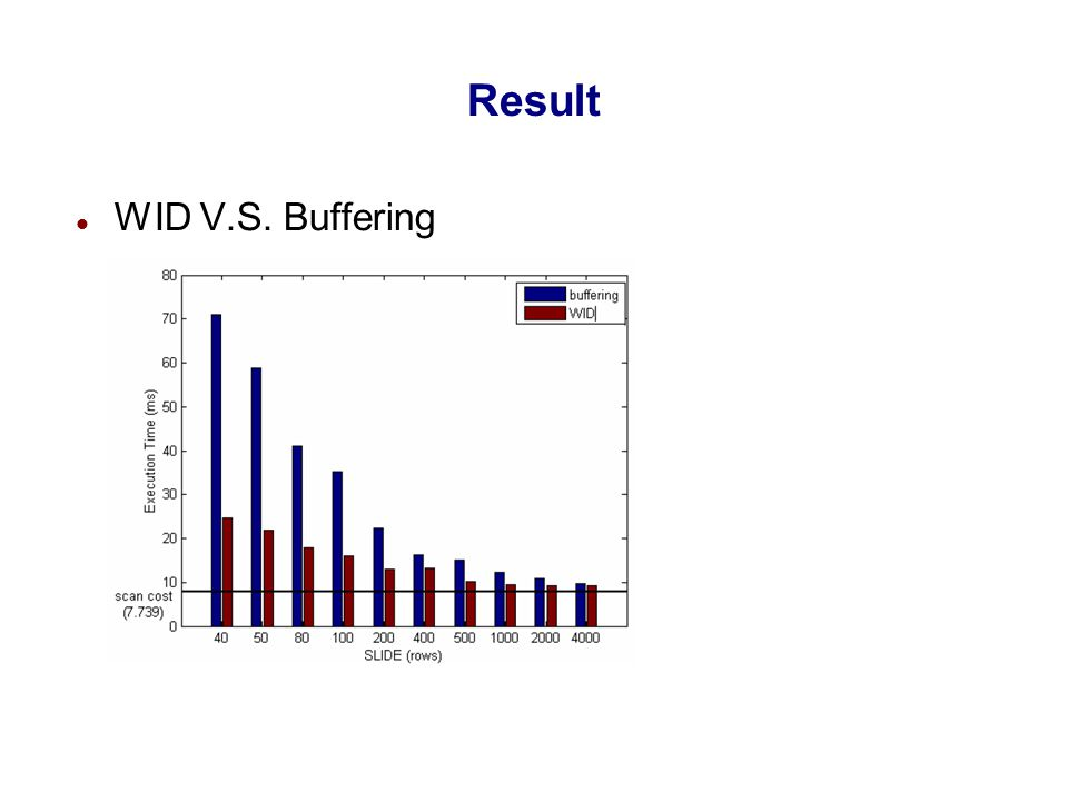 Result WID V.S. Buffering