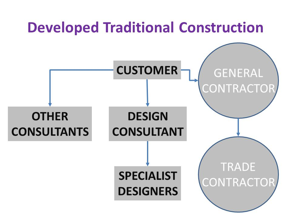 Developed Traditional Construction CUSTOMER GENERAL CONTRACTOR DESIGN CONSULTANT TRADE CONTRACTOR OTHER CONSULTANTS SPECIALIST DESIGNERS