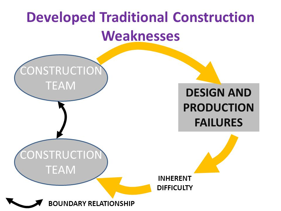 Developed Traditional Construction Weaknesses CONSTRUCTION TEAM CONSTRUCTION TEAM DESIGN AND PRODUCTION FAILURES BOUNDARY RELATIONSHIP INHERENT DIFFICULTY