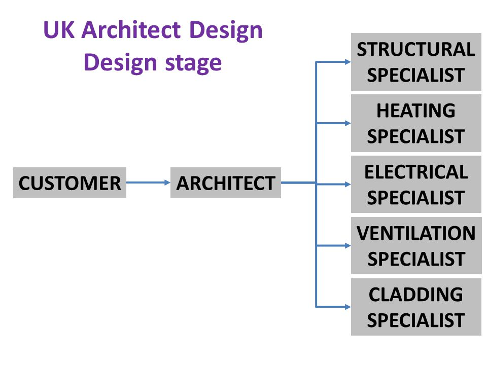 UK Architect Design Design stage CUSTOMERARCHITECT STRUCTURAL SPECIALIST HEATING SPECIALIST ELECTRICAL SPECIALIST VENTILATION SPECIALIST CLADDING SPECIALIST