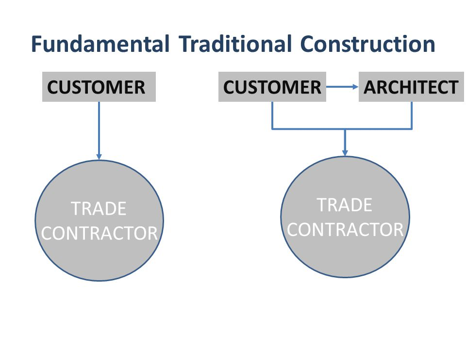Fundamental Traditional Construction CUSTOMER TRADE CONTRACTOR CUSTOMER TRADE CONTRACTOR ARCHITECT