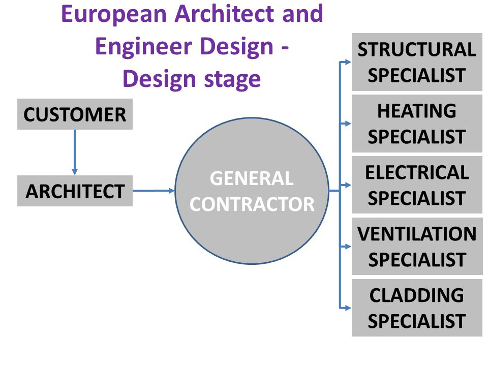European Architect and Engineer Design - Design stage CUSTOMER ARCHITECT STRUCTURAL SPECIALIST HEATING SPECIALIST ELECTRICAL SPECIALIST VENTILATION SPECIALIST CLADDING SPECIALIST GENERAL CONTRACTOR