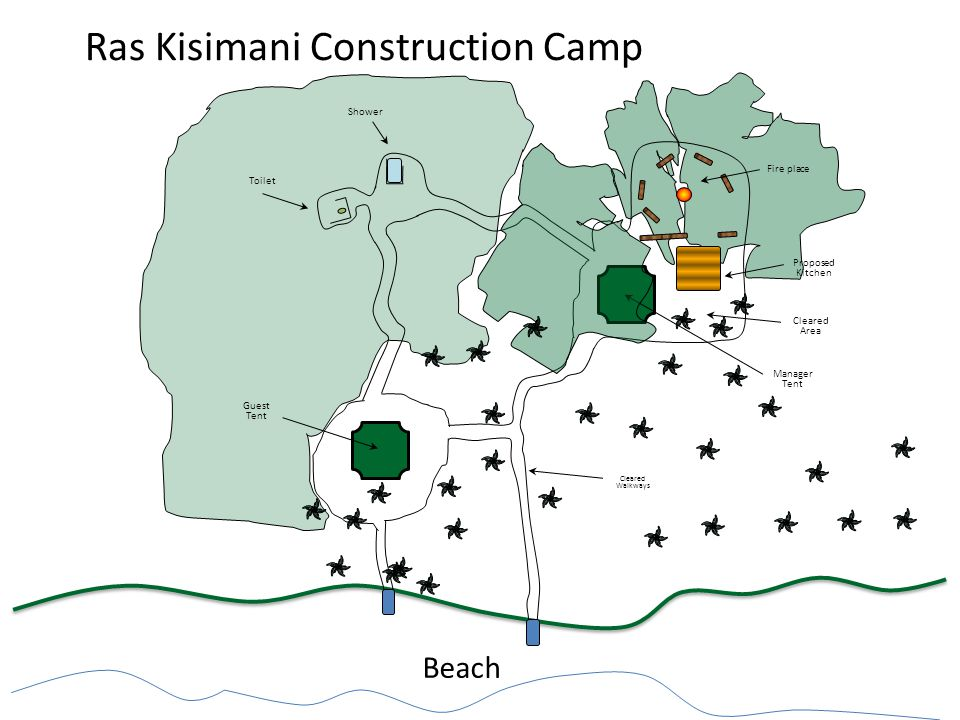 Ras Kisimani Construction Camp Beach Proposed Kitchen Fire place Guest Tent Toilet Shower Cleared Area Cleared Walkways Manager Tent