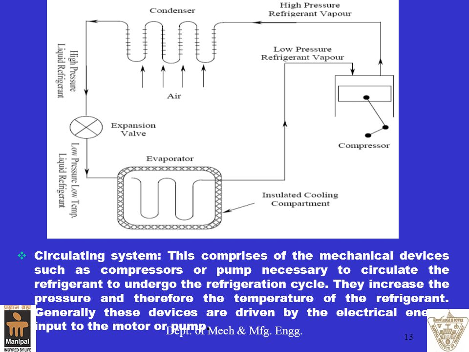 Dept. of Mech & Mfg. Engg. 13  Circulating system: This comprises of the mechanical devices such as compressors or pump necessary to circulate the re