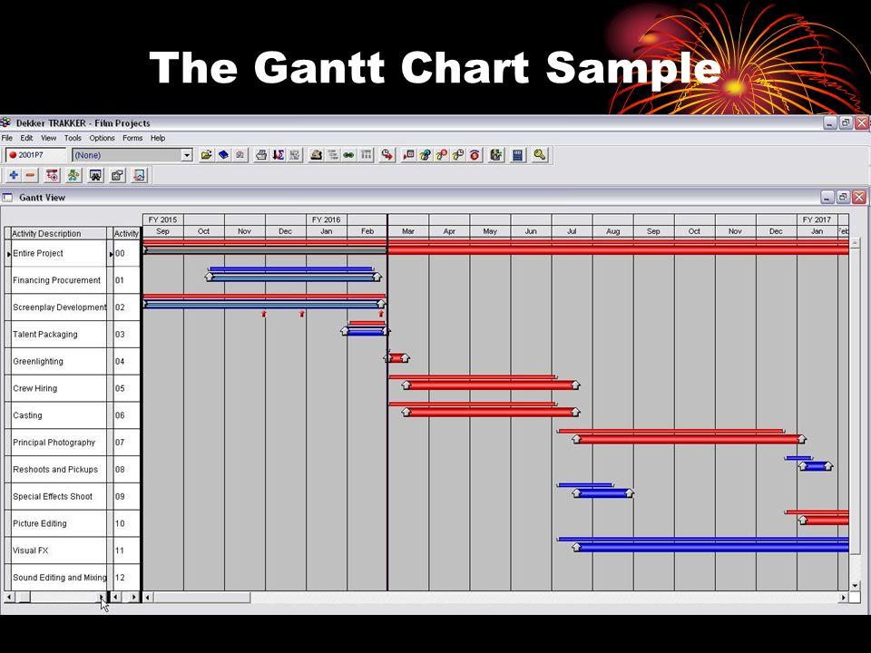 8 The Gantt Chart Sample