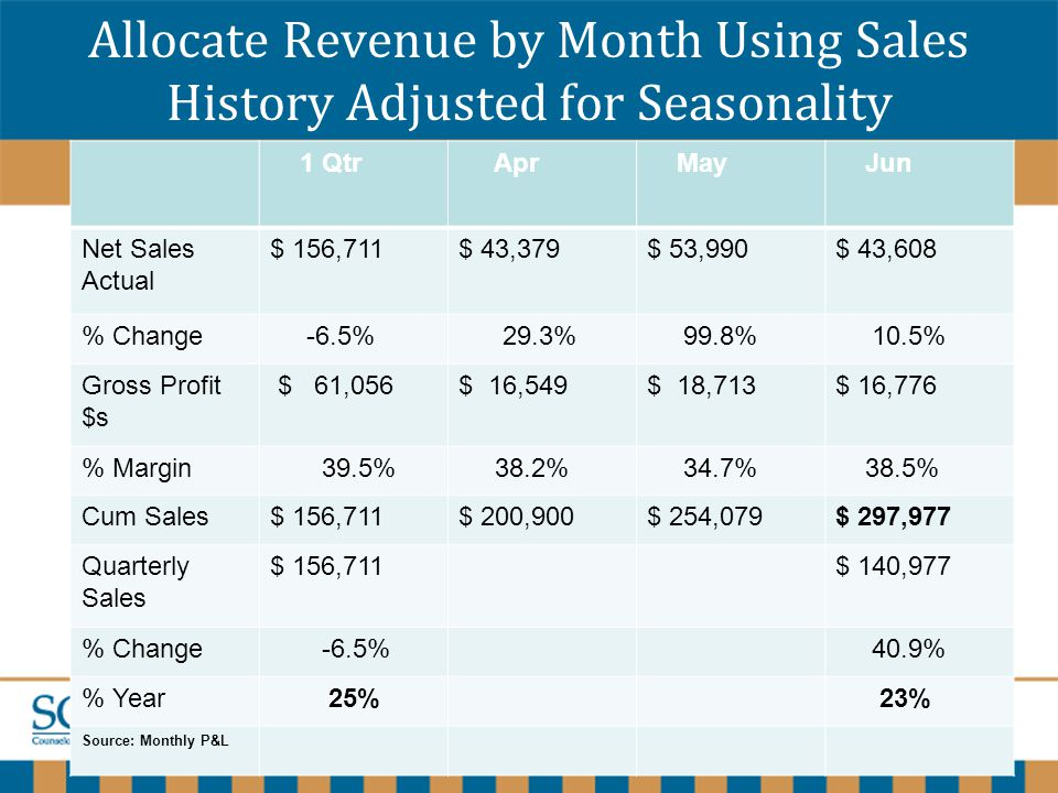 www.scoresewisconsin.org Allocate Revenue by Month Using Sales History Adjusted for Seasonality 1 Qtr Apr May Jun Net Sales Actual $ 156,711$ 43,379$ 53,990$ 43,608 % Change -6.5% 29.3% 99.8% 10.5% Gross Profit $s $ 61,056$ 16,549$ 18,713$ 16,776 % Margin 39.5% 38.2% 34.7% 38.5% Cum Sales$ 156,711$ 200,900$ 254,079$ 297,977 Quarterly Sales $ 156,711$ 140,977 % Change -6.5% 40.9% % Year 25% 23% Source: Monthly P&L