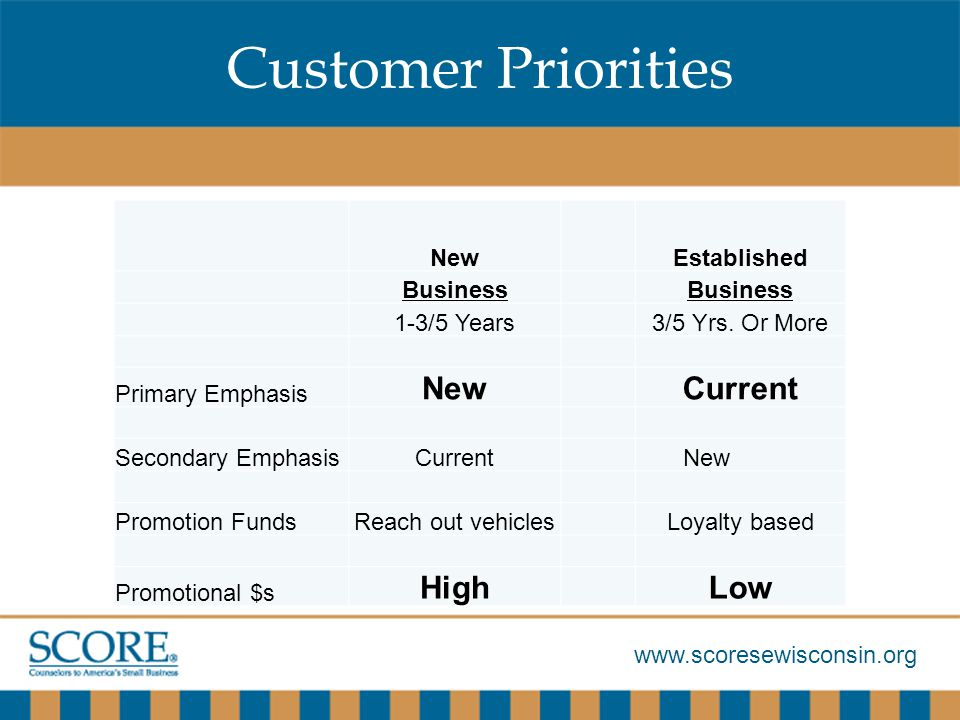 www.scoresewisconsin.org Customer Priorities NewEstablished Business 1-3/5 Years3/5 Yrs.