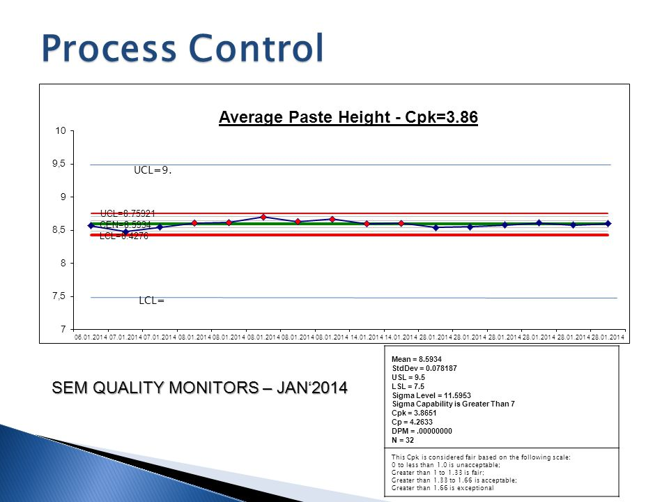 Process Control SEM QUALITY MONITORS – JAN'2014 Mean = 8.5934 StdDev = 0.078187 USL = 9.5 LSL = 7.5 Sigma Level = 11.5953 Sigma Capability is Greater
