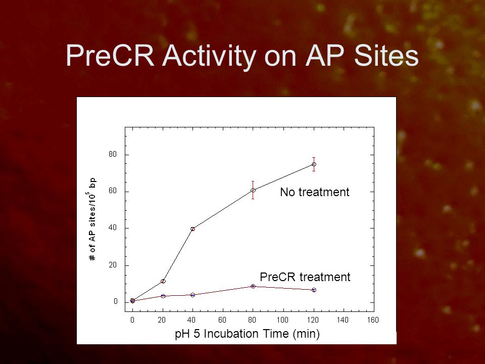 PreCR Activity on AP Sites pH 5 Incubation Time (min) PreCR treatment No treatment