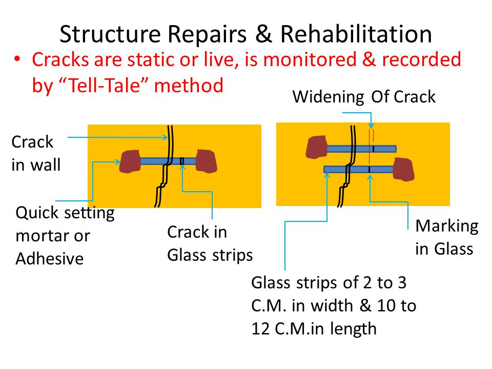 "Structure Repairs & Rehabilitation Cracks are static or live, is monitored & recorded by ""Tell-Tale"" method Crack in wall Quick setting mortar or Adhe"