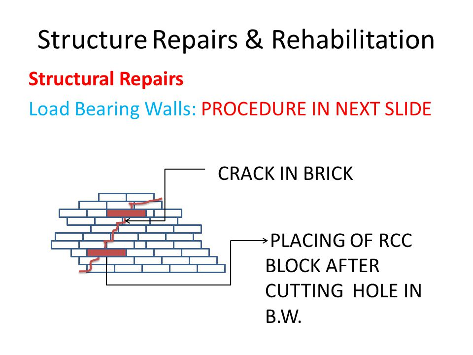 Structure Repairs & Rehabilitation Structural Repairs Load Bearing Walls: PROCEDURE IN NEXT SLIDE CRACK IN BRICK PLACING OF RCC BLOCK AFTER CUTTING HO