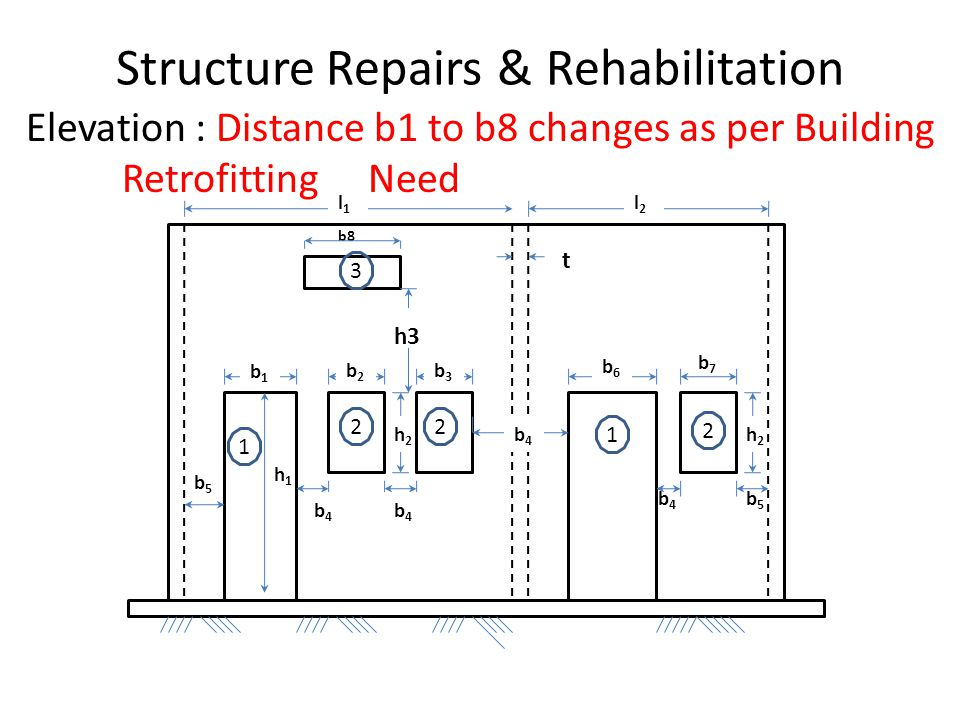 h2h2 b5b5 b4b4 b7b7 b8 h2h2 b2b2 h1h1 b5b5 Structure Repairs & Rehabilitation Elevation : Distance b1 to b8 changes as per Building Retrofitting Need