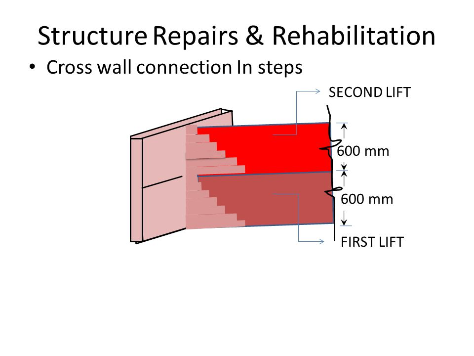 Structure Repairs & Rehabilitation Cross wall connection In steps 600 mm FIRST LIFT SECOND LIFT