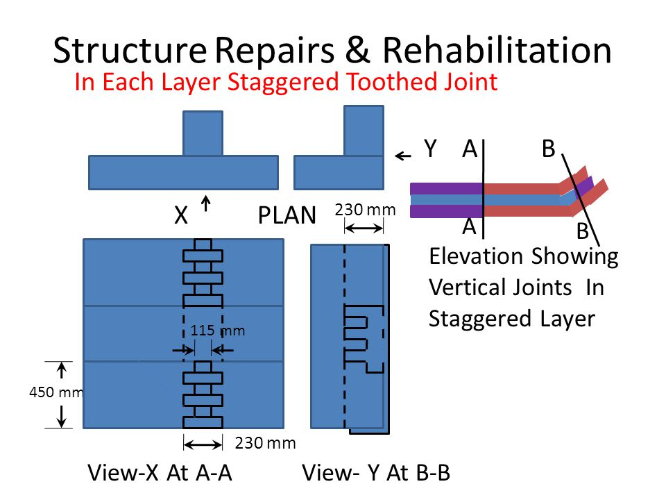 In Each Layer Staggered Toothed Joint Y A B X PLAN 450 mm Structure Repairs & Rehabilitation 230 mm 115 mm 230 mm A B View-X At A-A View- Y At B-B Ele