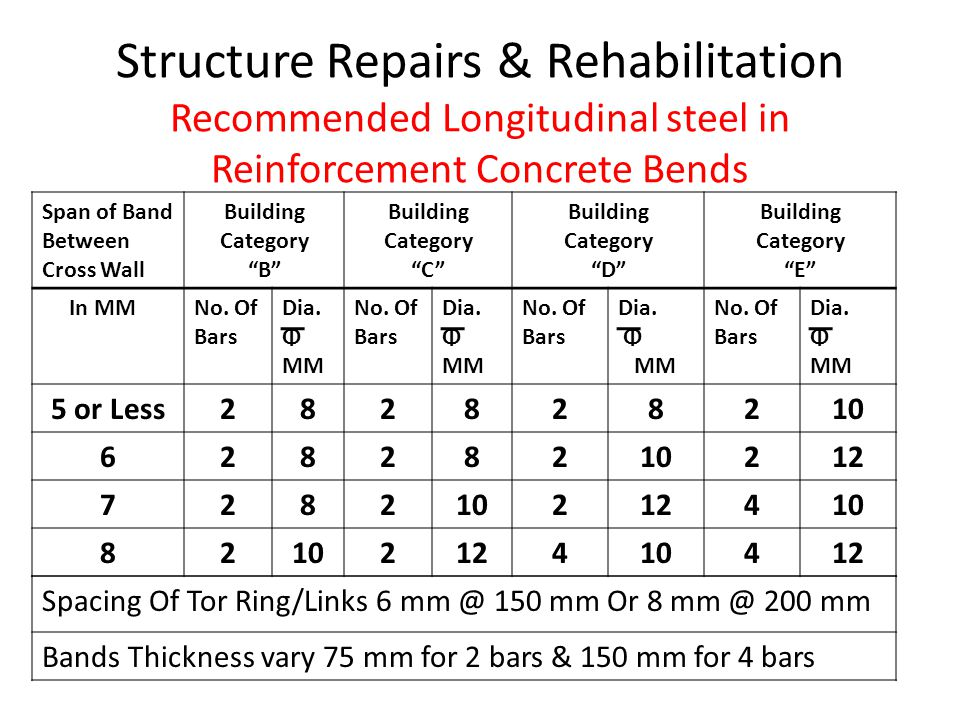 Structure Repairs & Rehabilitation Recommended Longitudinal steel in Reinforcement Concrete Bends Spacing Of Tor Ring/Links 6 mm @ 150 mm Or 8 mm @ 20