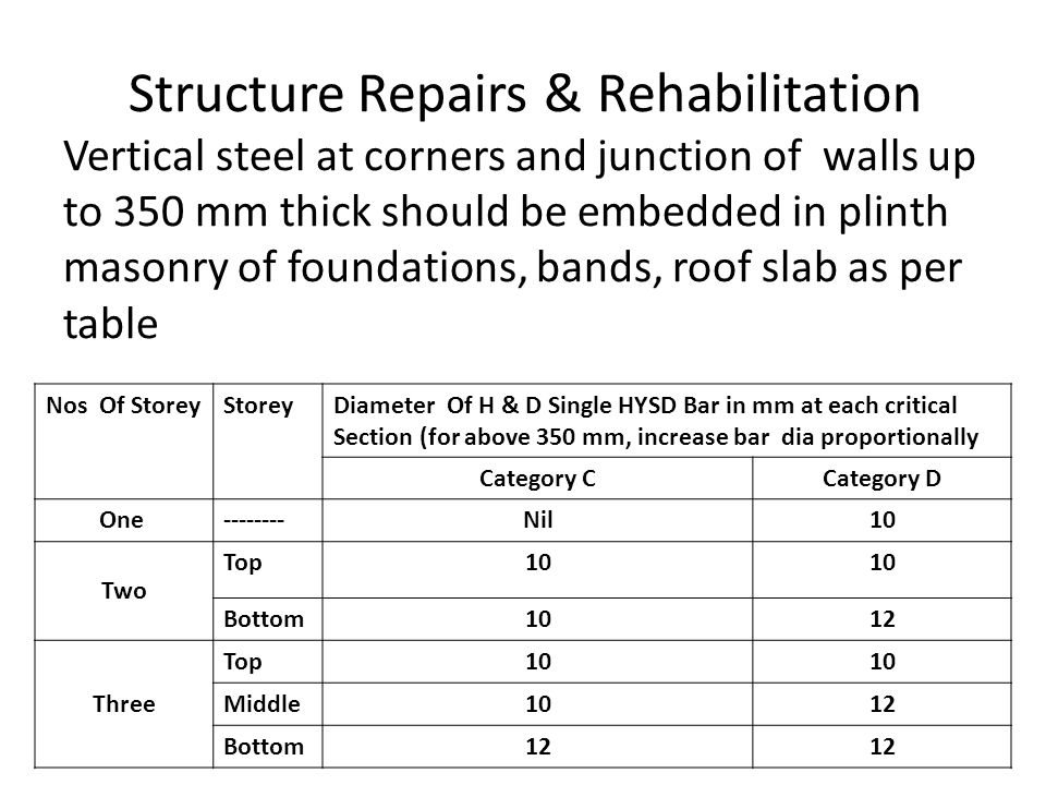 Structure Repairs & Rehabilitation Vertical steel at corners and junction of walls up to 350 mm thick should be embedded in plinth masonry of foundati