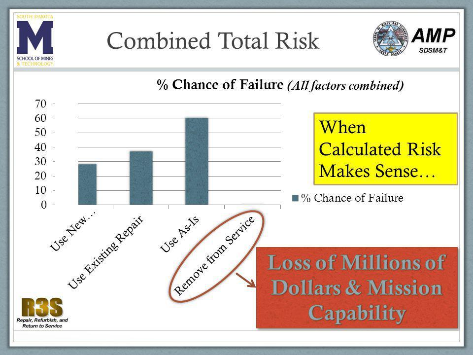 Combined Total Risk When Calculated Risk Makes Sense… (All factors combined)