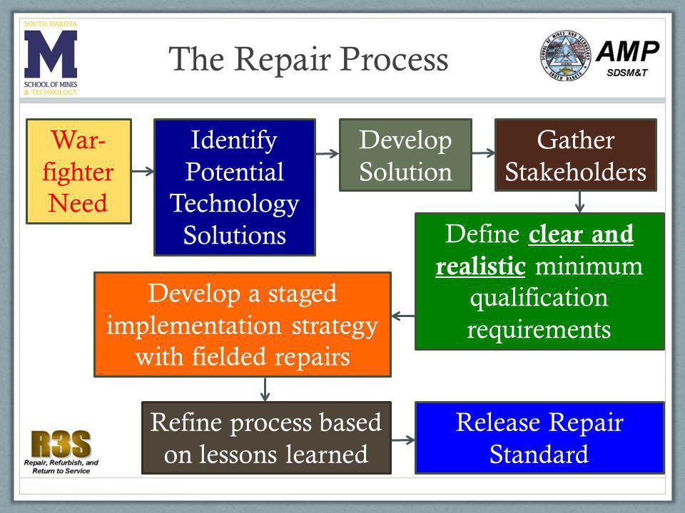 Realistic Requirements Requirements must be based on material properties AND service requirements.